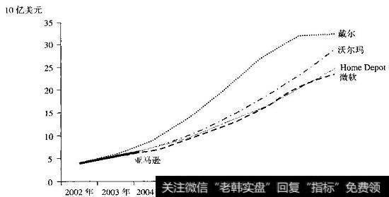 [亚马逊云计算收入]对亚马逊近期的收入增长与其他高成长公司的历史绩效的比较