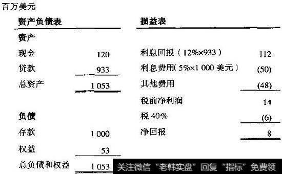 [银行股估值问题]银行估值中的具体问题:银行的基础经济状况