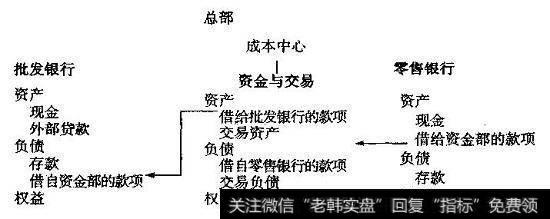 【银行的业务单元结构图】银行的业务单元结构介绍