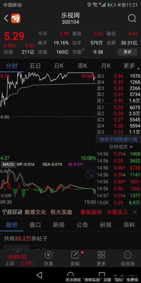 为什么扑了街的乐视股票今天居然涨停了?