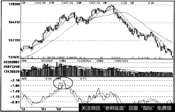 为什么股票会涨跌|涨跌比率ADR指标形态信号运用