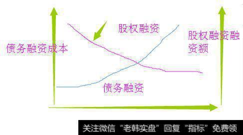 股权融资和债权融资的区别_公司股权融资成本和债权融资等其他融资方式比到底是高还是低?