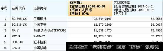 【腾讯市值多少亿美金】市值超2000亿美金的中国移动,横盘两年后是否被低估?