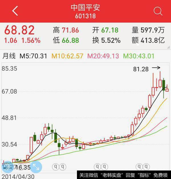 什么原因导致了保险行业(中国平安)股价下跌?