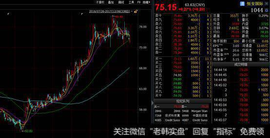 【恒安集团股市股价】恒安集团的股价如何?