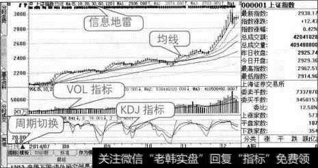 股市行情大盘k线图|大盘K线的模块组成