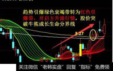 美股三大指数|三大指数全线收跌,如何扑捉强势主升牛股?
