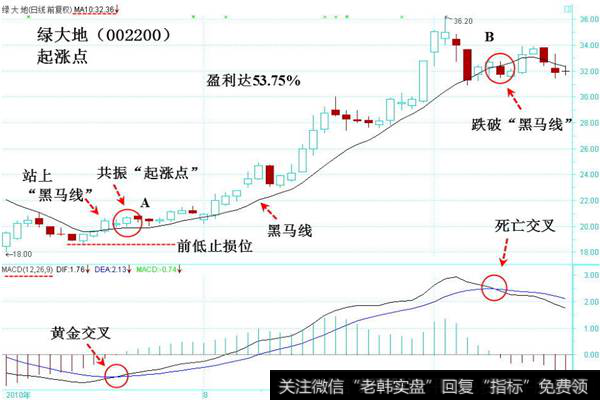 黑马线指标|黑马线与MACD指标判断起涨点