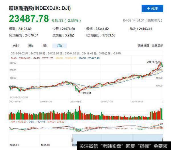 美股最长牛市|美股牛市真的连续九年了吗?