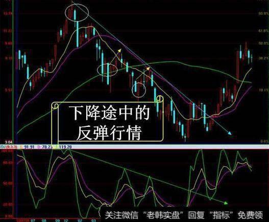 【股票短线操作】短线操作者该如何成功的进行波段操作?
