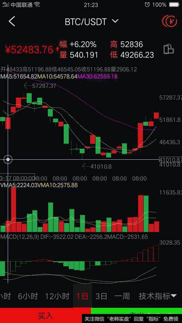eos暴跌|EOS暴涨40%,比特币暴涨,牛市要来了吗?