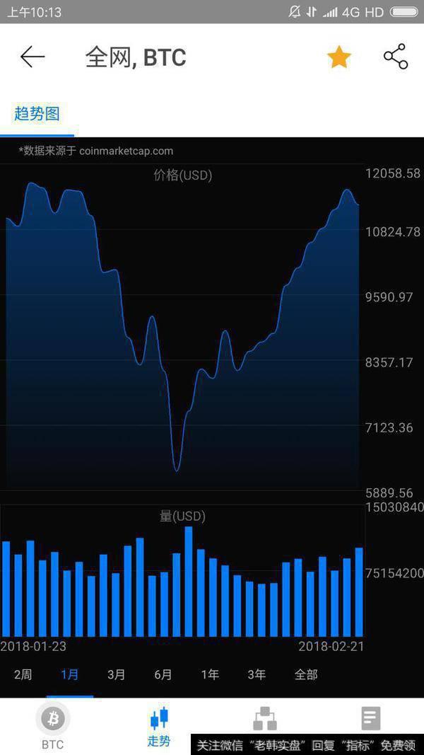 【比特币行情最新价格美元】比特币突破11000美元,专家预测6月过20000,牛市真的来了吗?
