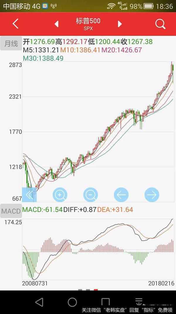 超10%的標普成分股進入熊市,熊市真的來了嗎?