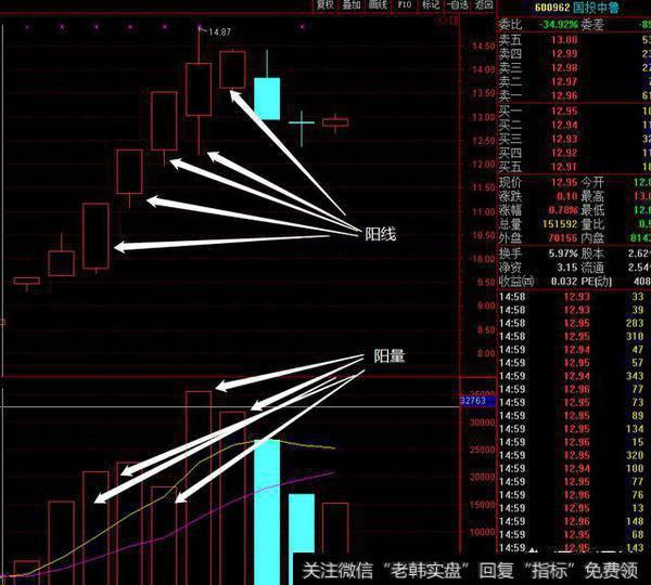 在股票量价关系图中,红色柱和绿色柱都代表量,那红色柱和绿色柱有什么不同含义?