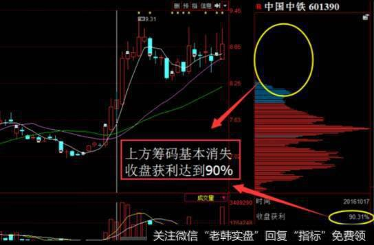 [股票指标大全]通用股票指标真正捕捉庄股启动点是什么?