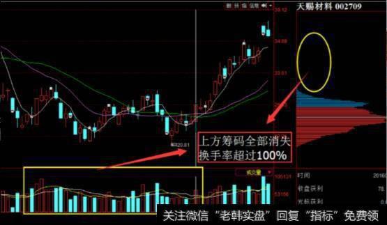 通用股票指标真正捕捉庄股启动点是什么?
