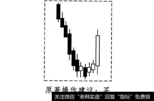 【零点财经酒田战法】酒田战法之U字线买卖法