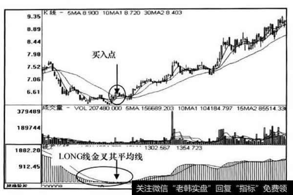 龙猫电影 LONG+MACD+TRIX长线操作技术指标底部信号组合