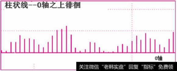 [柱状图]柱状线波段操作之0轴之上(下)徘徊