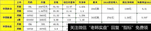 为什么中国移动的股价比中国联通和电信高?