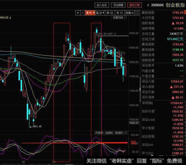 散户如何运用KDJ指标选股,如何精准把握买点,轻松选好股?
