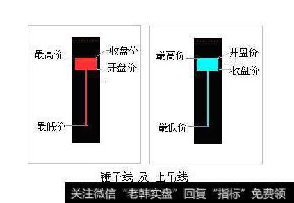 新手股民:K线解读之锤子线及上吊线