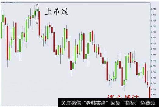 外汇交易之飞形态分析之锤子线