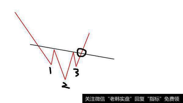 选股策略——底部反转之头肩底
