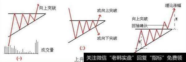 上升三角形突破形态解析,看懂你至少少走10年弯路!