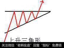 上升三角形和下降三角形详解