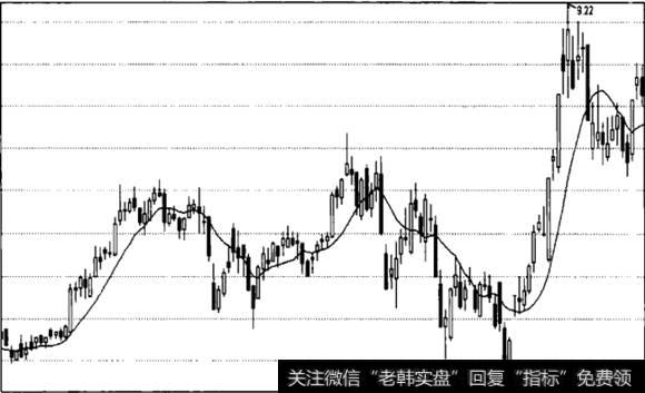 股价在均线上方运行_均线看盘股价运行一条线