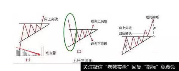 散户淘金术之:上升三角形与下降三角形