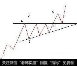 抓强势股最有效的方法 只看上升三角形突破形态