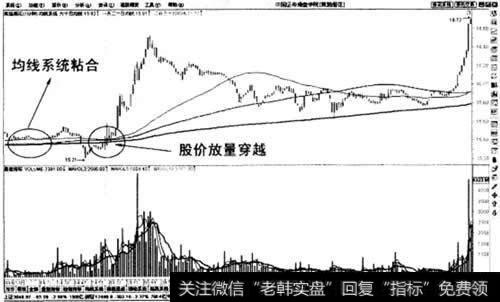 1分钟图上均线系统粘合后股价向上穿越买入法示意图