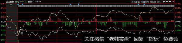 沪深两市低开横盘震荡 机构建议关注强势股