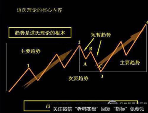 股票道氏理论分析:如何使用趋势线判断股价方向?