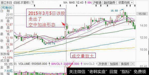 浙江東日的股價在2015年3月5日走出了空中加油形態