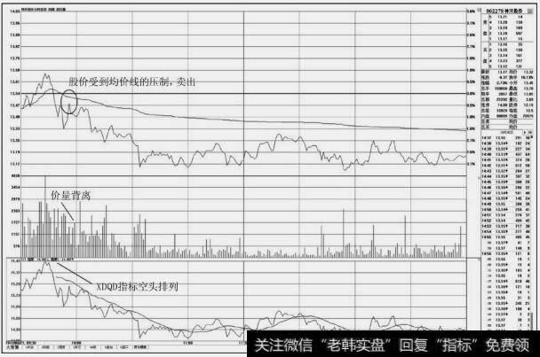 股票分时图买卖技巧|分时图上的卖出技巧:均价线之下的卖点