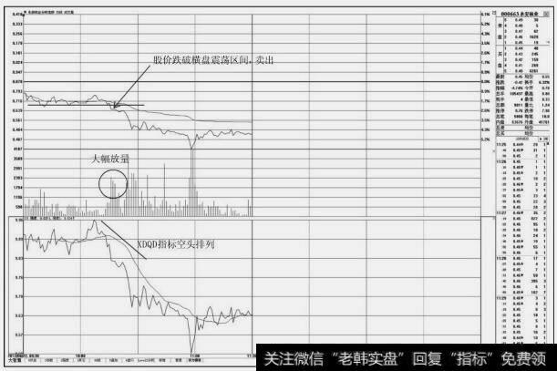 股票分时图买卖技巧|分时图上的卖出技巧:围绕均价线的卖点