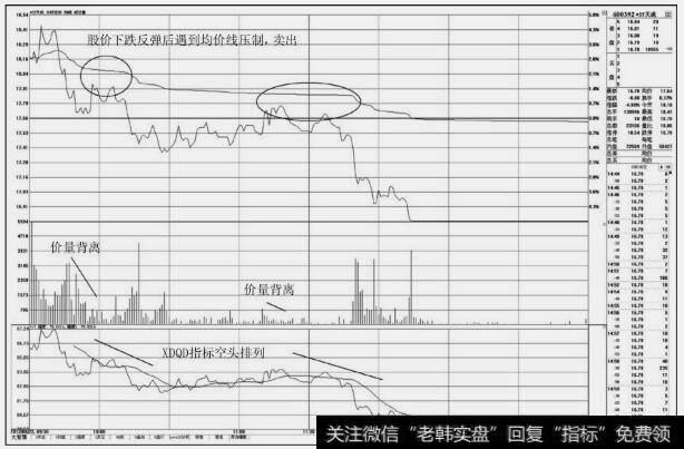 【股票分时图买卖技巧】分时图上的卖出技巧:盘中不突破均价线的卖点