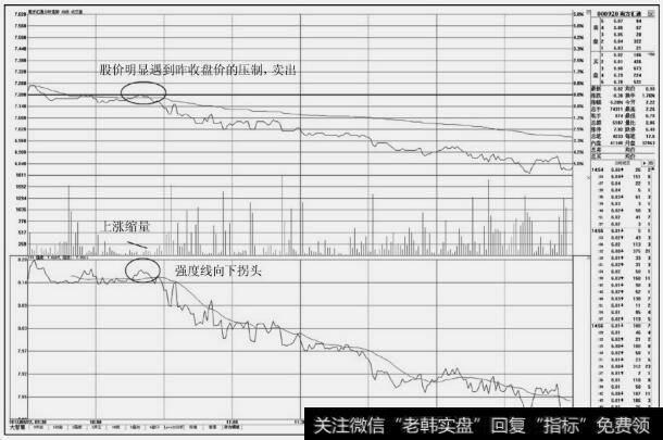 [股票分时图买卖技巧]分时图上的卖出技巧:盘中不突破昨收盘价的卖点