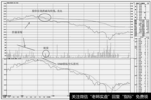 [股票分时图买卖技巧]分时图上的卖出技巧:盘中下穿均价线的卖点