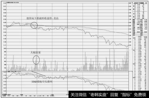 股票分时图买卖技巧_分时图上的卖出技巧:盘中下穿昨收盘价的卖点
