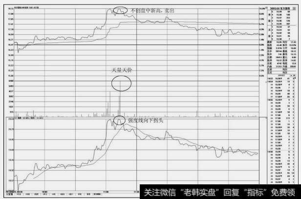[股票分时图买卖技巧]分时图上的卖出技巧:盘中不创新高