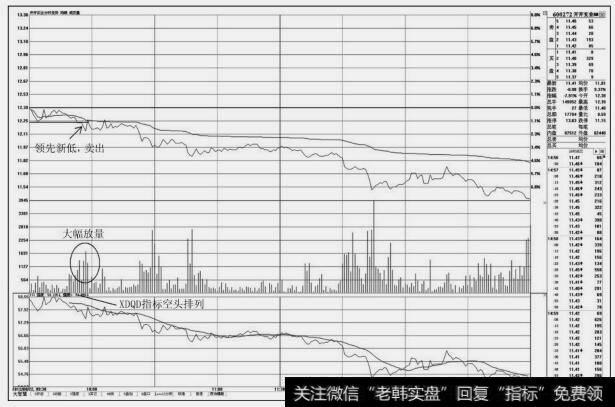 股票分时图买卖技巧_分时图上的卖出技巧:盘中领先新低