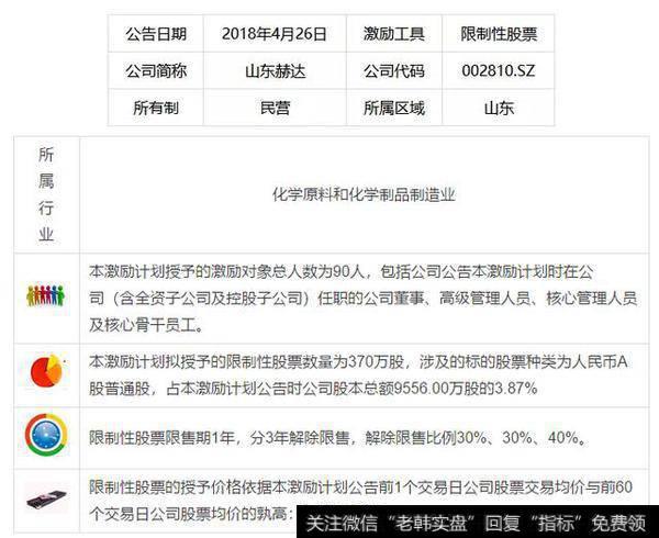 山东赫达2018年度限制性股票激励计划简析