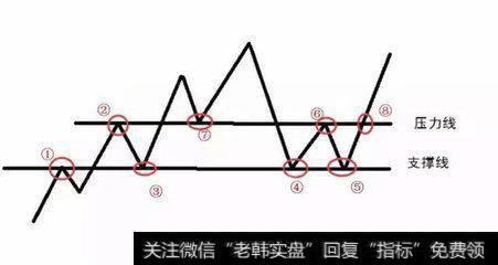压力线与支持线的相互转换