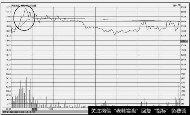 洪城水业(600461)分时图