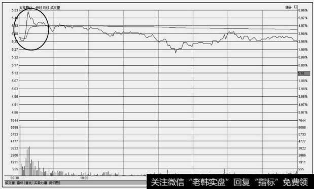 太龙药业(600222)分时图