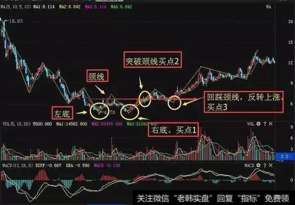 股票技术分析:如何利用波段操作判断买卖点?